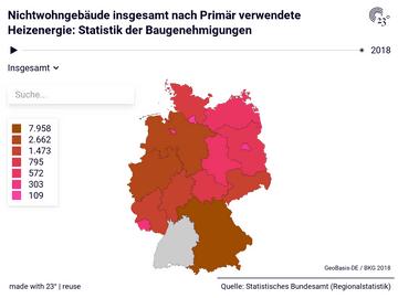 Nichtwohngebäude insgesamt nach Primär verwendete Heizenergie: Statistik der Baugenehmigungen