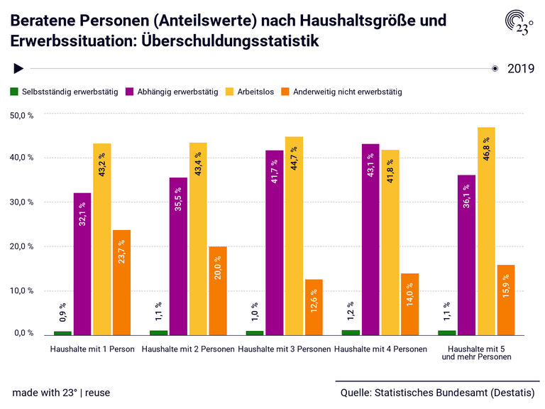 Beratene Personen (Anteilswerte) nach Haushaltsgröße und Erwerbssituation: Überschuldungsstatistik