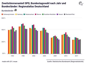 Zweitstimmenanteil SPD, Bundestagswahl nach Jahr und Bundesländer: Regionalatlas Deutschland