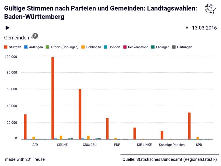 Landtagswahlen Baden Württemberg 2021