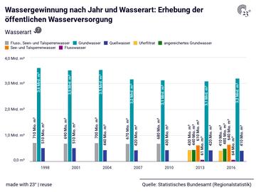 Wassergewinnung nach Jahr und Wasserart: Erhebung der öffentlichen Wasserversorgung
