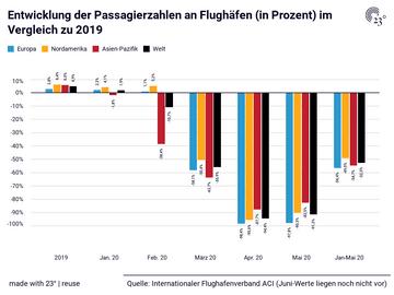 Entwicklung  der Passagierzahlen an Flughäfen (in Prozent) im Vergleich zu 2019