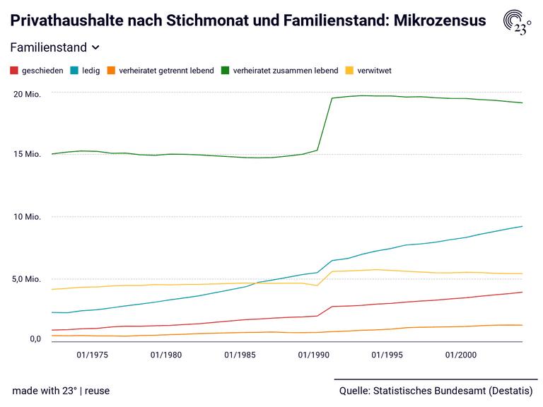 Privathaushalte nach Stichmonat und Familienstand: Mikrozensus