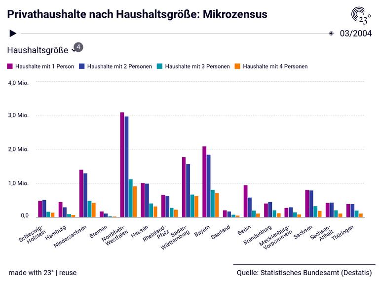 Privathaushalte nach Haushaltsgröße: Mikrozensus