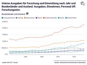 Interne Ausgaben für Forschung und Entwicklung nach Jahr und Bundesländer und Ausland: Ausgaben, Einnahmen, Personal öff. Forschungseinr.