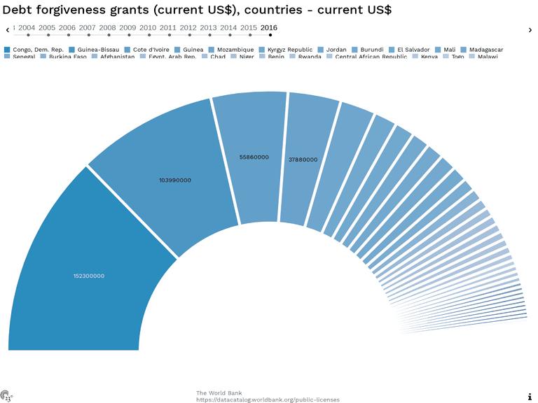 Debt forgiveness grants (current US$), countries - current US$