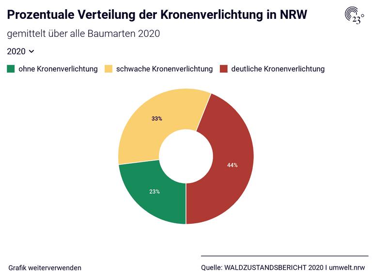 Prozentuale Verteilung der Kronenverlichtung in NRW