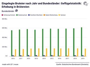 Eingelegte Bruteier nach Jahr und Bundesländer: Geflügelstatistik: Erhebung in Brütereien