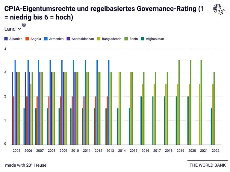 CPIA-Eigentumsrechte und regelbasiertes Governance-Rating (1 = niedrig bis 6 = hoch)