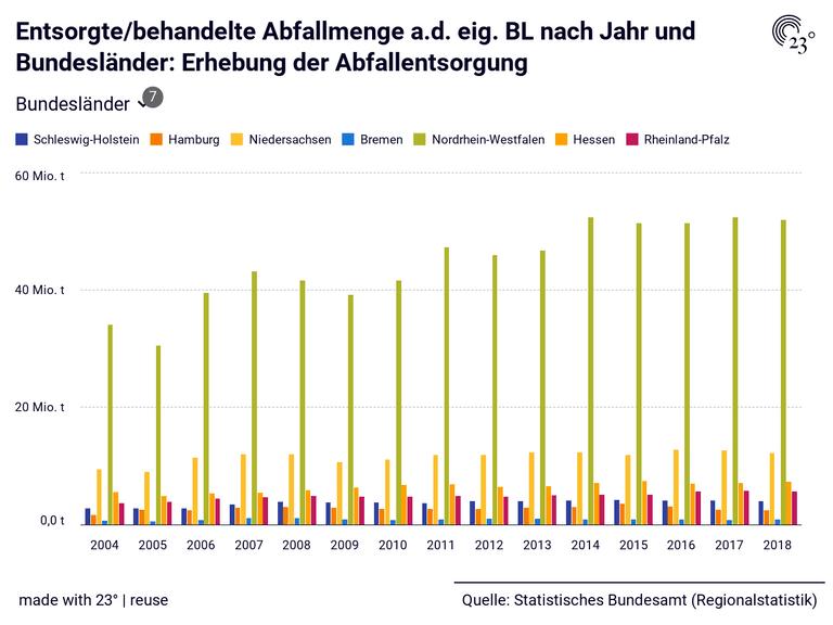 Entsorgte/behandelte Abfallmenge a.d. eig. BL nach Jahr und Bundesländer: Erhebung der Abfallentsorgung