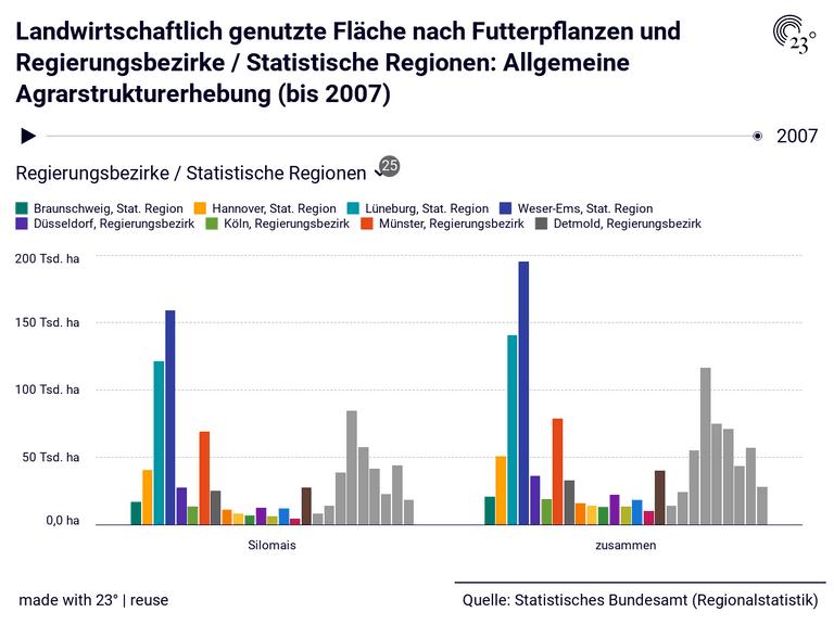 Landwirtschaftlich genutzte Fläche nach Futterpflanzen und Regierungsbezirke / Statistische Regionen: Allgemeine Agrarstrukturerhebung (bis 2007)