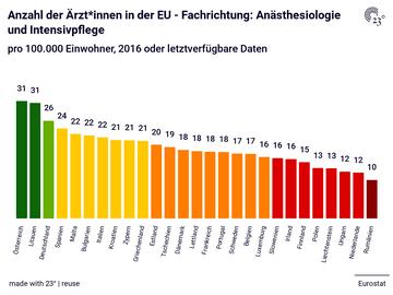 Anzahl der Ärzt*innen in der EU - Fachrichtung: Anästhesiologie und Intensivpflege