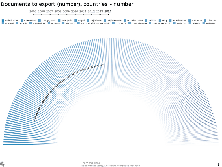 Documents to export (number), countries - number