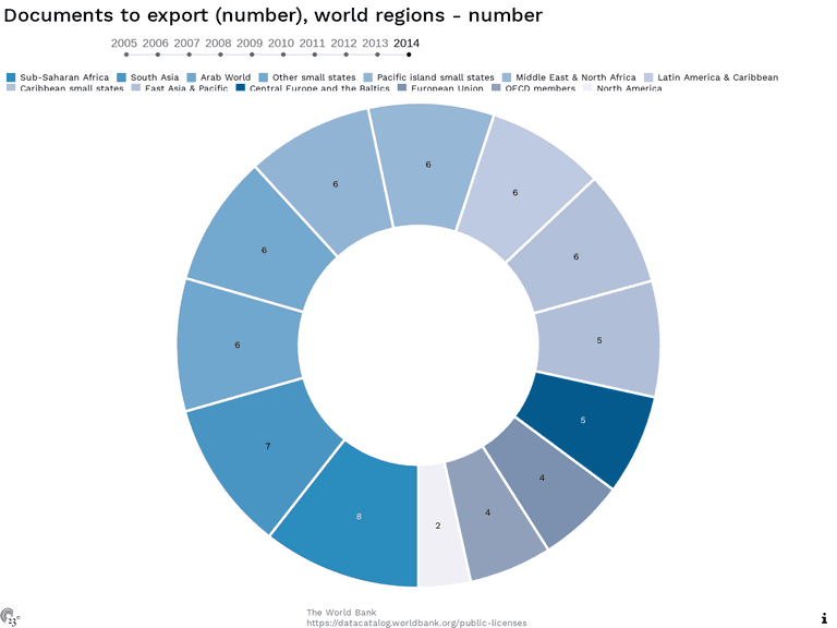 Documents to export (number), world regions - number