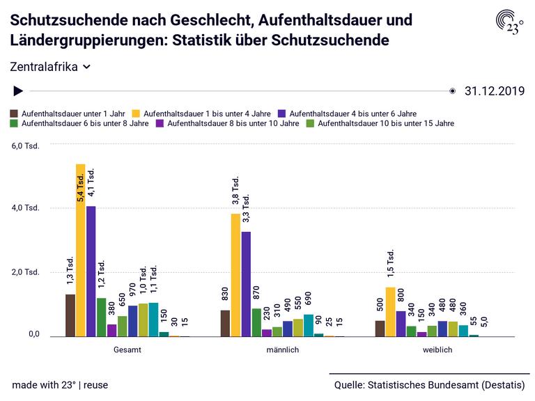 Schutzsuchende nach Geschlecht, Aufenthaltsdauer und Ländergruppierungen: Statistik über Schutzsuchende