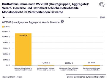 Bruttolohnsumme nach WZ2003 (Hauptgruppen, Aggregate): Verarb. Gewerbe und Betriebe/Fachliche Betriebsteile: Monatsbericht im Verarbeitenden Gewerbe