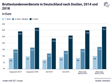 Bruttostundenverdienste in Deutschland nach Dezilen, 2014 und 2018
