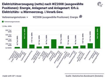 Elektrizitätserzeugung (netto) nach WZ2008 (ausgewählte Positionen): Energie, Anlagenart und Anlagenart: Erh.ü. Elektrizitäts- u.Wärmeerzeug. i.Verarb.Gew.