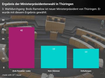 Ergebnis der Ministerpräsidentenwahl in Thüringen