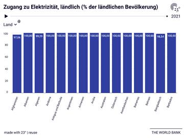 Zugang zu Elektrizität, ländlich (% der ländlichen Bevölkerung)