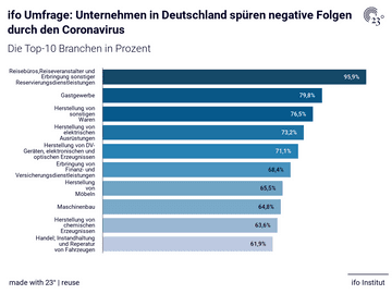 ifo Umfrage: Unternehmen in Deutschland spüren negative Folgen durch den Coronavirus