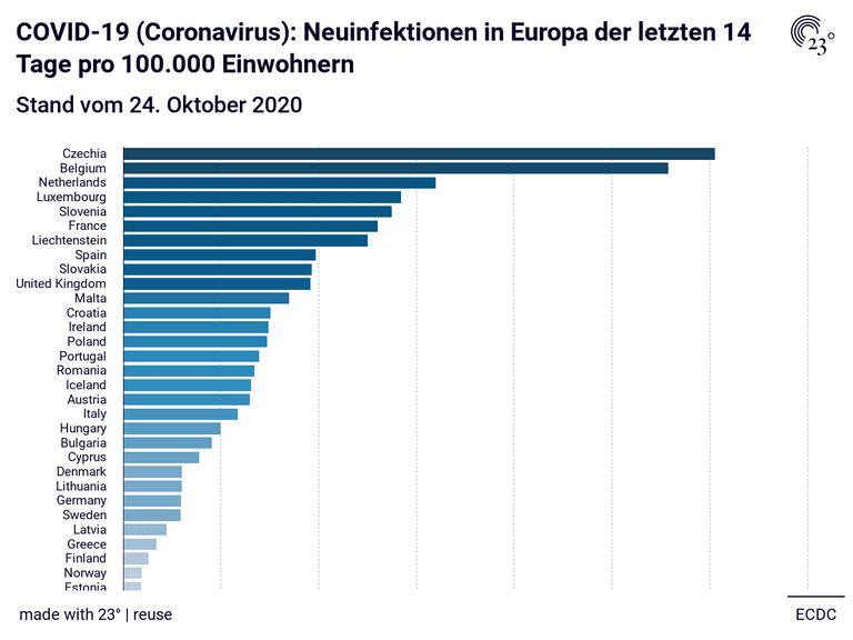 COVID-19 (Coronavirus): Neuinfektionen in Europa der letzten 14 Tage pro 100.000 Einwohnern