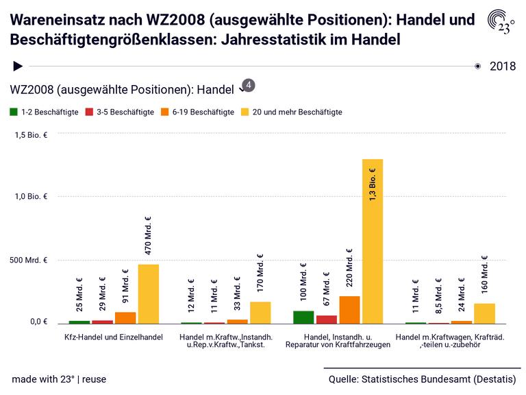 Wareneinsatz nach WZ2008 (ausgewählte Positionen): Handel und Beschäftigtengrößenklassen: Jahresstatistik im Handel