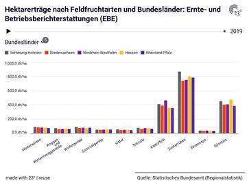 Hektarerträge nach Feldfruchtarten und Bundesländer: Ernte- und Betriebsberichterstattungen (EBE)