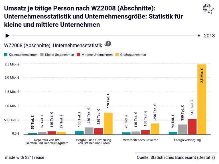 Umsatz je tätige Person nach WZ2008 (Abschnitte): Unternehmensstatistik und Unternehmensgröße: Statistik für kleine und mittlere Unternehmen