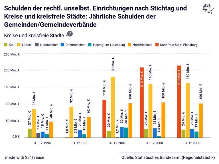 Schulden der rechtl. unselbst. Einrichtungen nach Stichtag und Kreise und kreisfreie Städte: Jährliche Schulden der Gemeinden/Gemeindeverbände