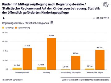 Kinder mit Mittagsverpflegung nach Regierungsbezirke / Statistische Regionen und Art der Kindertagesbetreuung: Statistik der öffentlich geförderten Kindertagespflege
