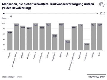 Menschen, die sicher verwaltete Trinkwasserversorgung nutzen (% der Bevölkerung)