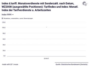 Index d.tarifl. Monatsverdienste mit Sonderzahl. nach Datum, WZ2008 (ausgewählte Positionen): Tarifindex und Index: Monatl. Index der Tarifverdienste u. Arbeitszeiten