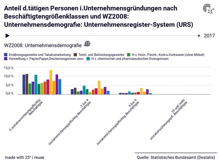 Anteil d.tätigen Personen i.Unternehmensgründungen nach Beschäftigtengrößenklassen und WZ2008: Unternehmensdemografie: Unternehmensregister-System (URS)