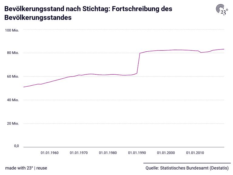 Bevölkerungsstand nach Stichtag: Fortschreibung des Bevölkerungsstandes