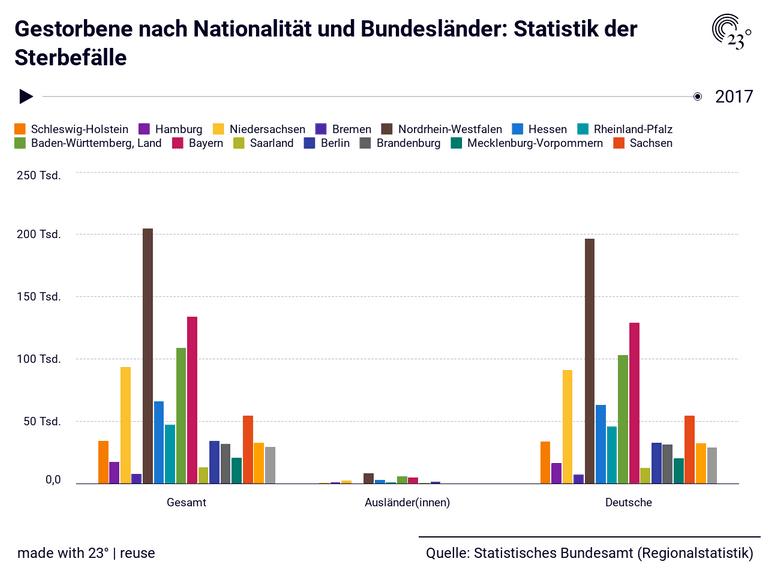 Gestorbene nach Nationalität und Bundesländer: Statistik der Sterbefälle