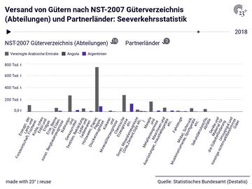 Versand von Gütern nach NST-2007 Güterverzeichnis (Abteilungen) und Partnerländer: Seeverkehrsstatistik