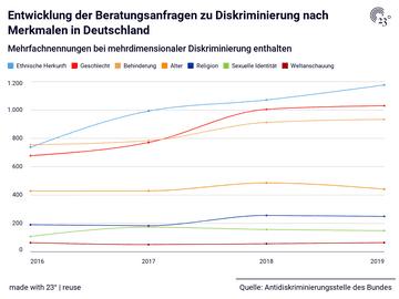 Entwicklung der Beratungsanfragen zu Diskriminierung nach Merkmalen in Deutschland
