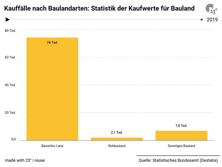 Kauffälle nach Baulandarten: Statistik der Kaufwerte für Bauland