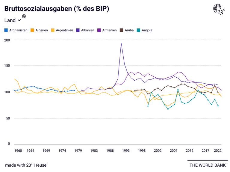 Bruttosozialausgaben (% des BIP)
