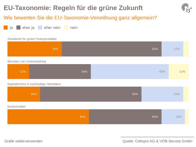 EU-Taxonomie: Regeln für die grüne Zukunft
