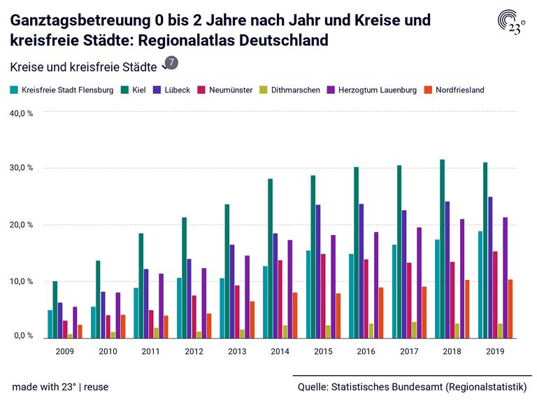 Ganztagsbetreuung 0 bis 2 Jahre nach Jahr und Kreise und kreisfreie Städte: Regionalatlas Deutschland