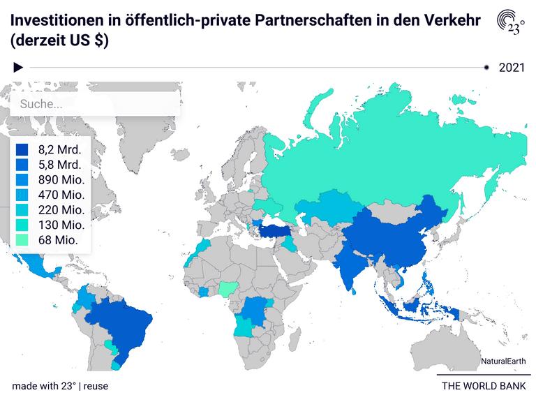 Investitionen in öffentlich-private Partnerschaften in den Verkehr (derzeit US $)