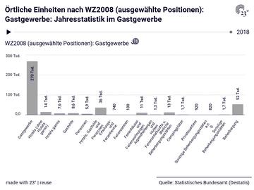 Örtliche Einheiten nach WZ2008 (ausgewählte Positionen): Gastgewerbe: Jahresstatistik im Gastgewerbe