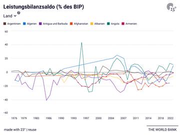 Leistungsbilanzsaldo (% des BIP)