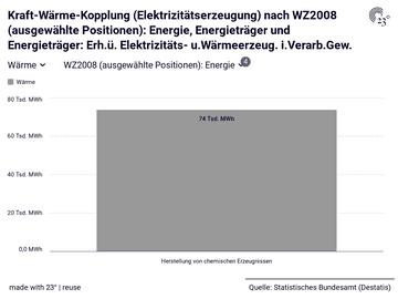Kraft-Wärme-Kopplung (Elektrizitätserzeugung) nach WZ2008 (ausgewählte Positionen): Energie, Energieträger und Energieträger: Erh.ü. Elektrizitäts- u.Wärmeerzeug. i.Verarb.Gew.
