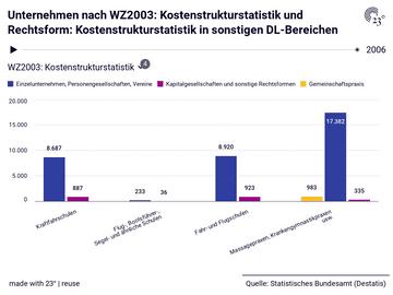 Unternehmen nach WZ2003: Kostenstrukturstatistik und Rechtsform: Kostenstrukturstatistik in sonstigen DL-Bereichen
