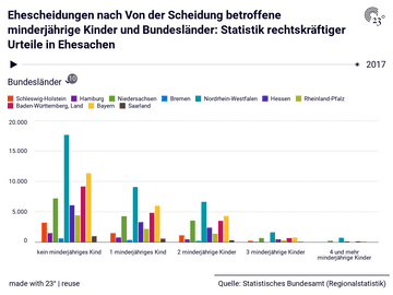 Ehescheidungen nach Von der Scheidung betroffene minderjährige Kinder und Bundesländer: Statistik rechtskräftiger Urteile in Ehesachen
