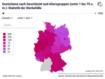 Gestorbene nach Geschlecht und Altersgruppen (unter 1 bis 75 u. m.): Statistik der Sterbefälle