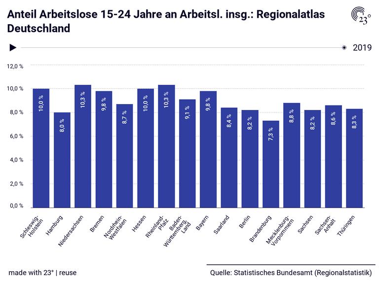 Anteil Arbeitslose 15-24 Jahre an Arbeitsl. insg.: Regionalatlas Deutschland